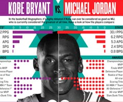 photo Kobe Bryant VS Michael Jordan en une image